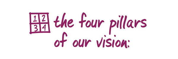 The four pillars of our vision