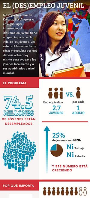 El (des)empleo juvenil en cifras