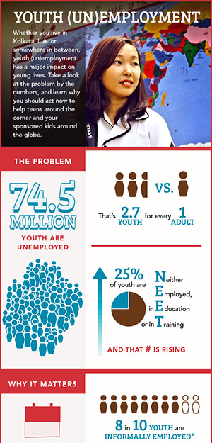 By the numbers: youth unemployment