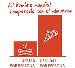 El hambre mundial contra el almuerzo