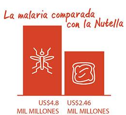 Malaria contra la Nutella