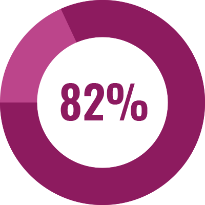 84% of CI donations go directly to the field