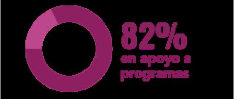 84% Destinado a programas