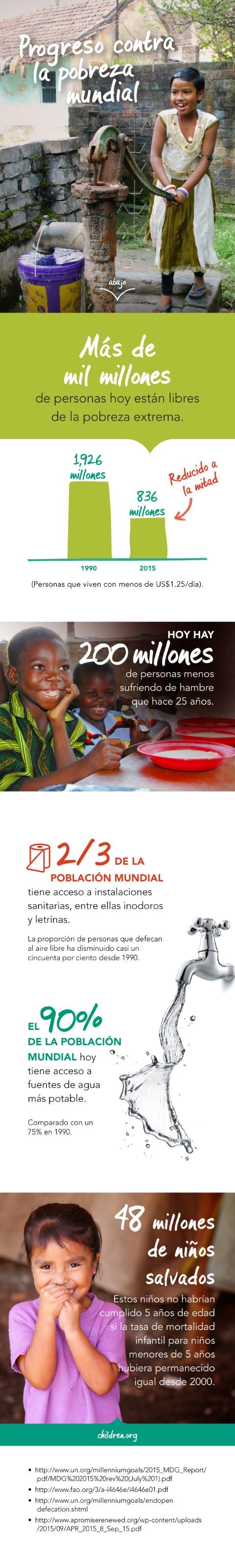 Progreso contra la pobreza